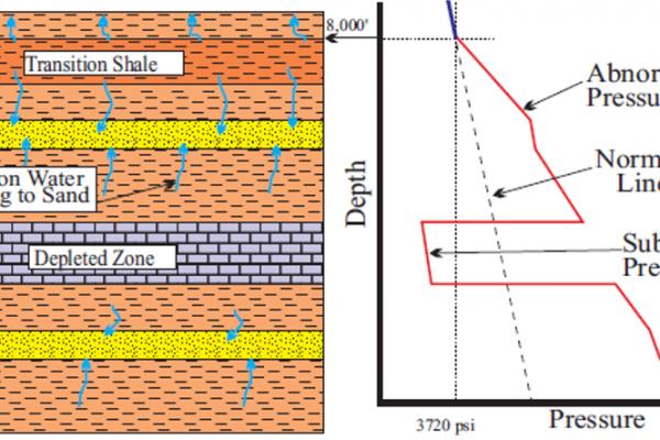 Gambar 2. Ilustrasi perubahan tekanan pori yang tidak normal (overpressure/underpressure) (Amoco, tanpa tahun)
